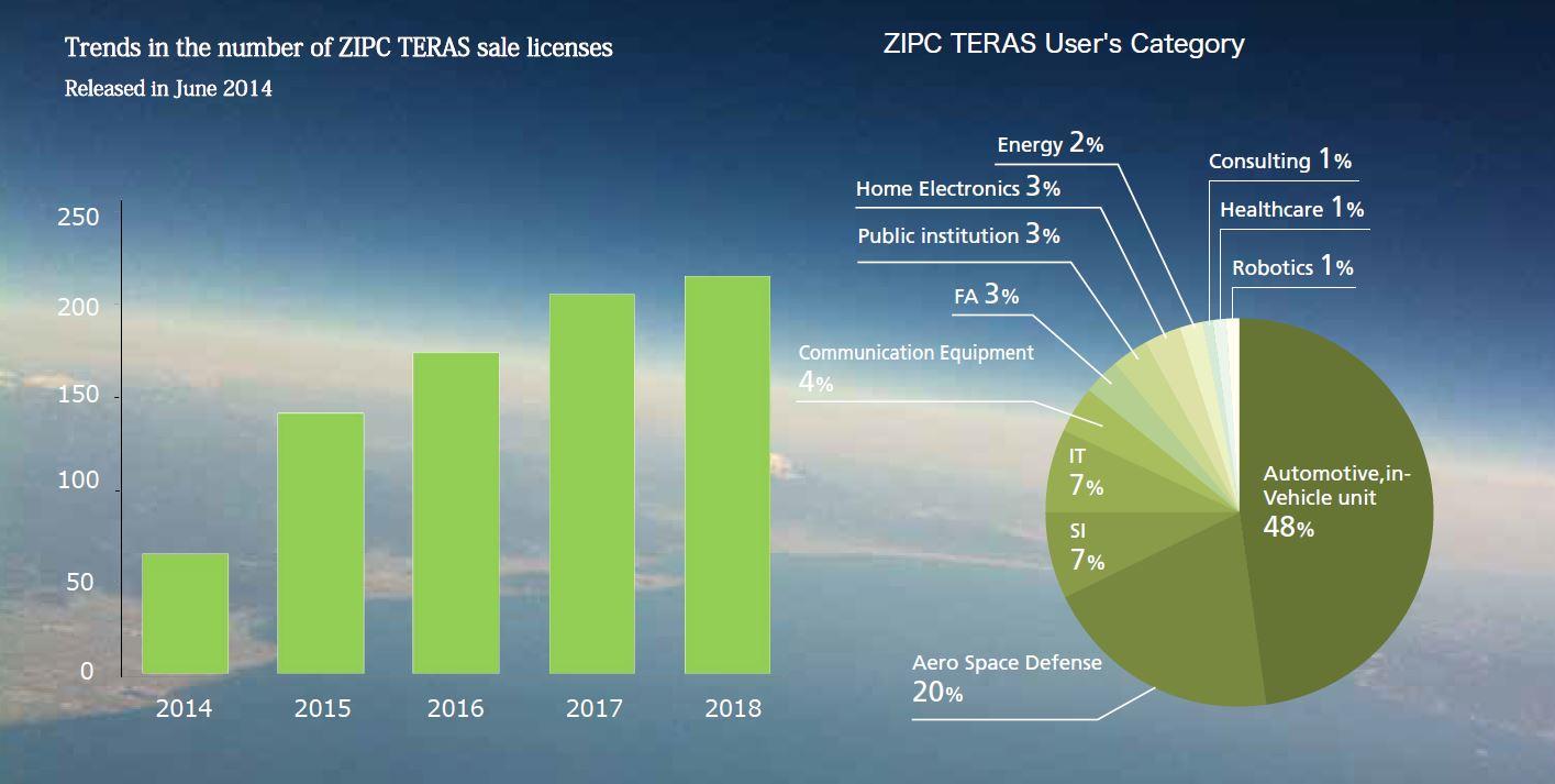 ZIPC TERAS | ZIPCファミリー - 次世代オートモーティブの技術者