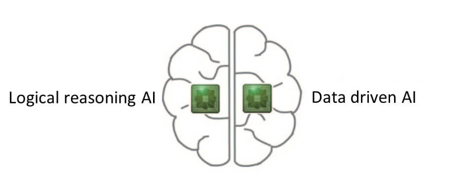 Image of an embedded hybrid AI