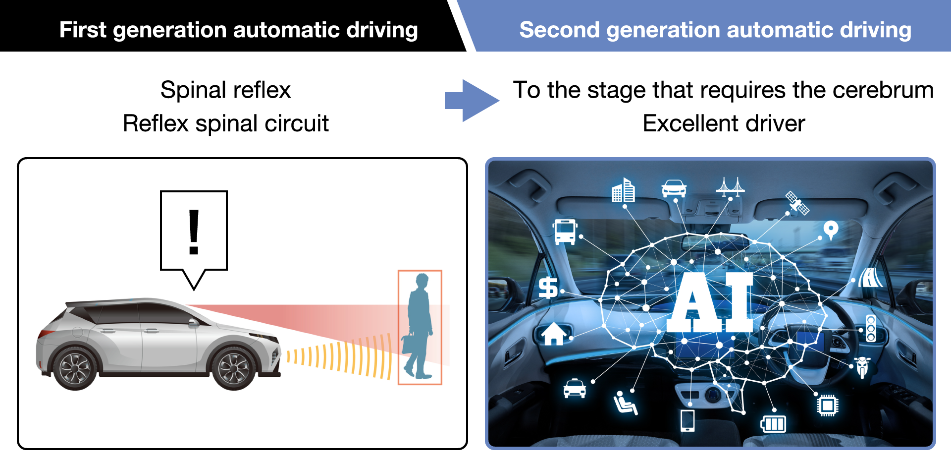 Second generation automatic driving