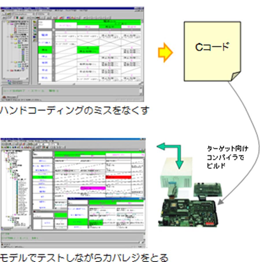 状態遷移表からコードを生成