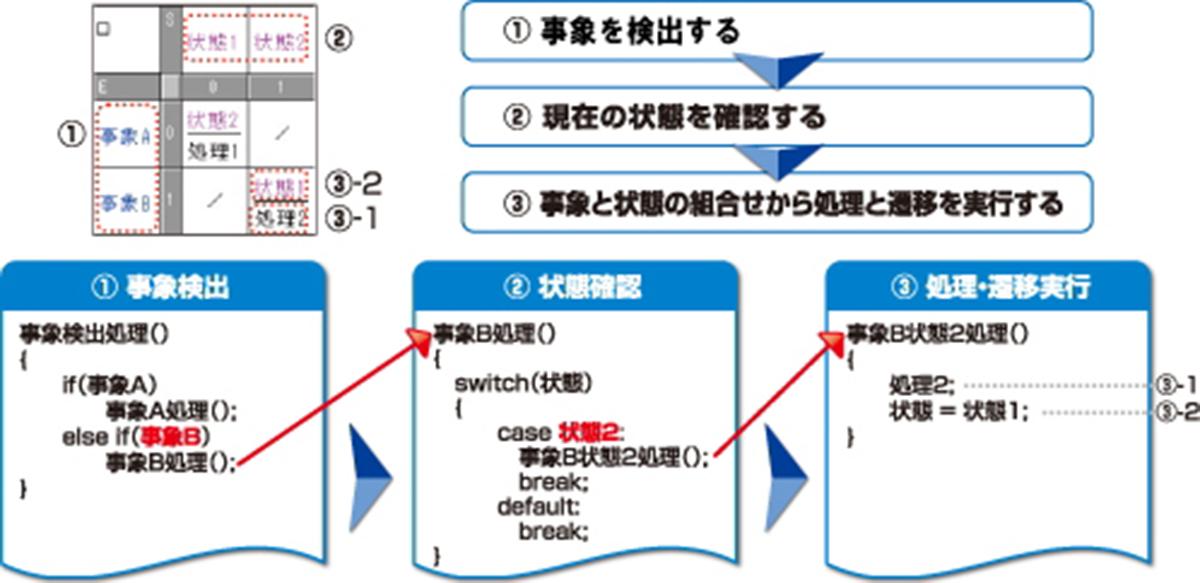 自動生成コードのイメージ
